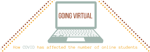 GOING VIRTUAL: HOW COVID HAS CHANGED SCHOOLING