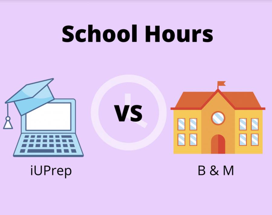 TIME SPENT ON SCHOOL